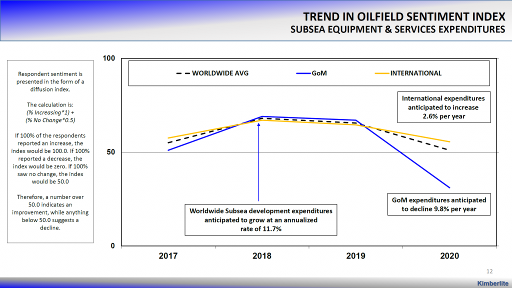 Kimberlite graph showing the trend in oilfield sentiment index for subsea equipment and services expenditures, 2017-2020