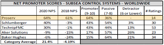Table showing Proserv's NPS ratings are well ahead of other suppliers and three times the category average.