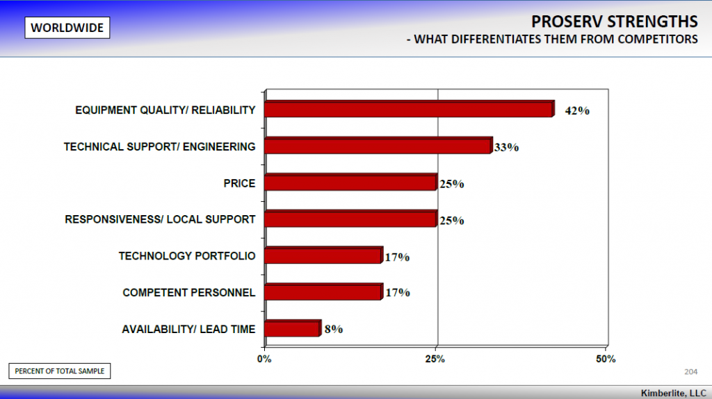 Kimberlite graph showing Proserv's perceived strengths